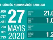 Türkiye'de Korona Virüs 27 Mayıs Verisi